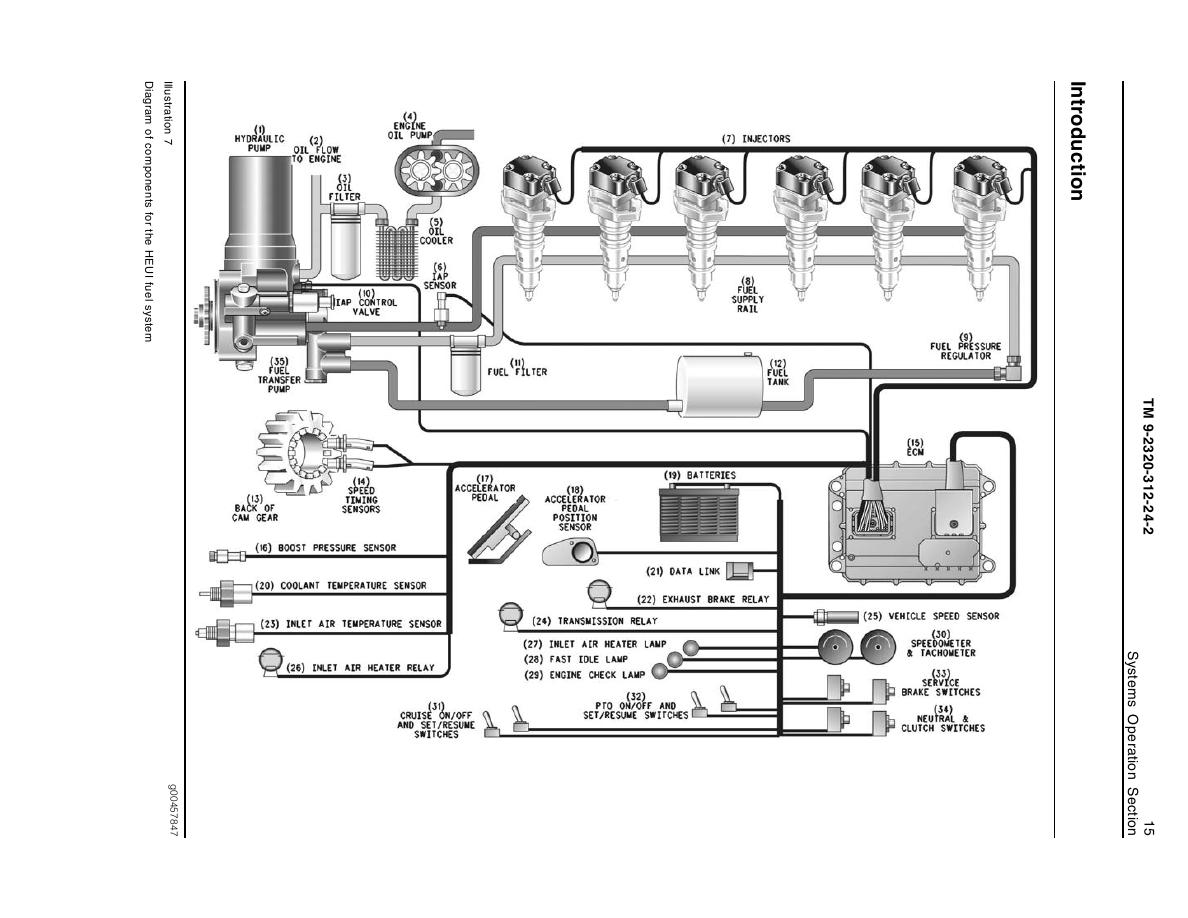 Illustration 7 Diagram Of Components For The Heui Fuel System Freightliner Truck Engine
